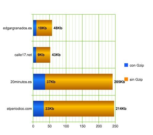 grafico compresion gzip