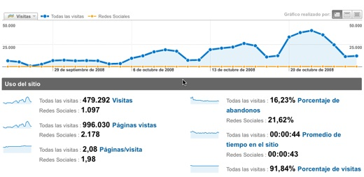 Analitica web Social Media