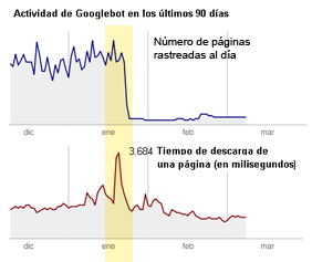 Rastreo web Google Boots